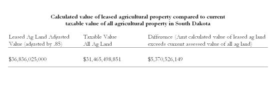 Table-Calculated value of leased agricultural land compared to taxable value