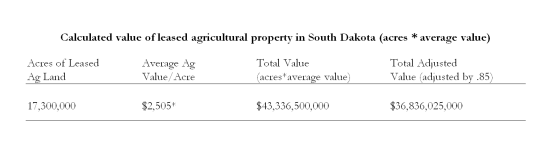 Table-Calculated value of leased agricultural land in South Dakota