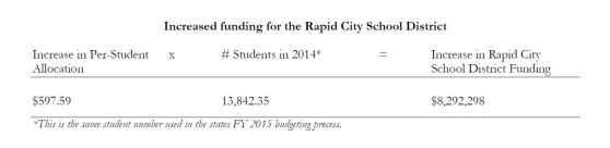 Funding increase for Rapid City School District